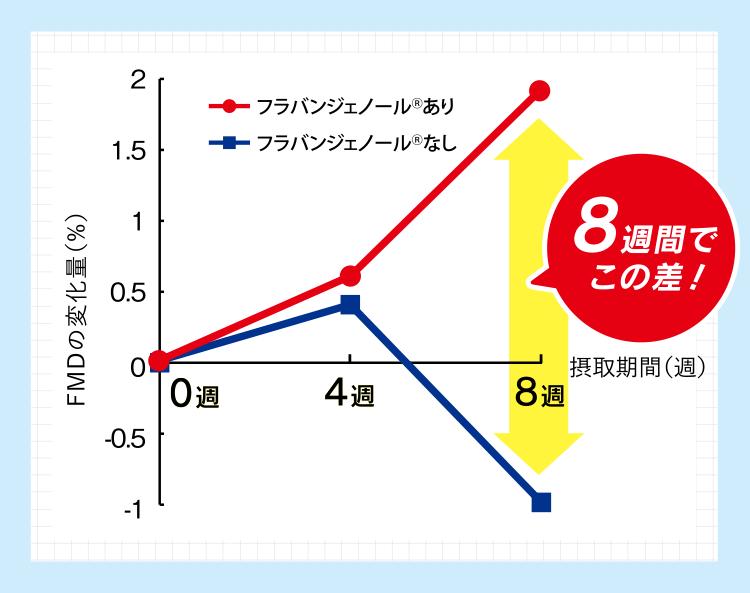 FMDの変化量の表