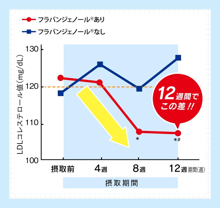 コレステロールの推移の表