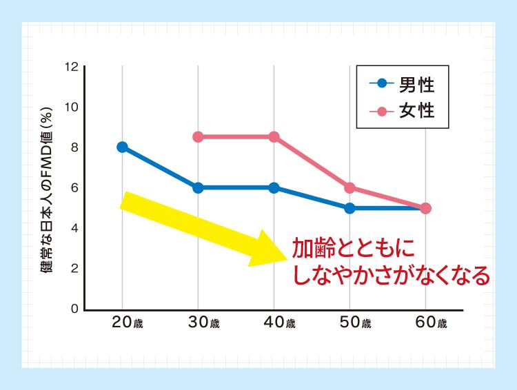加齢によるFMD値の変化